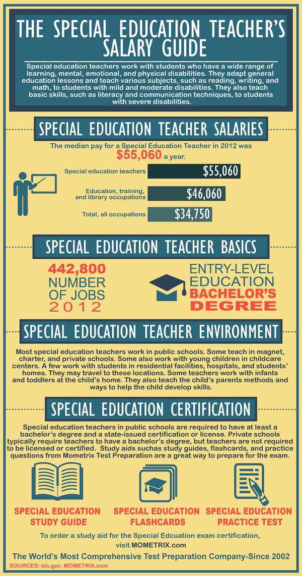 Special Education Teacher's Salary Guide